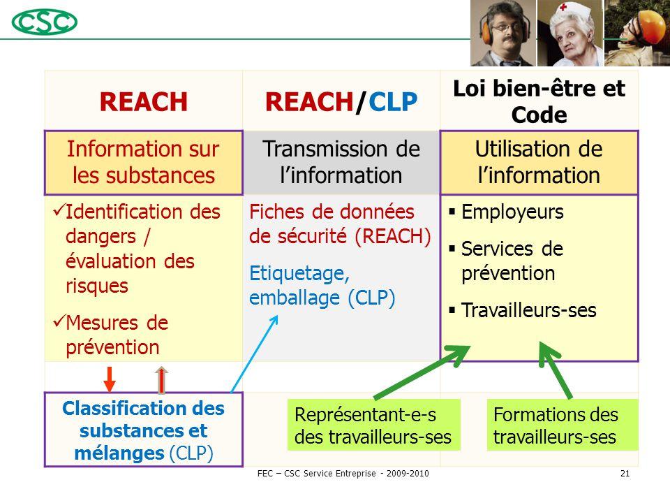 REACHREACH/CLP Loi bien-être et Code Information sur les substances Transmission de l'information Utilisation de l'information Identification des dang