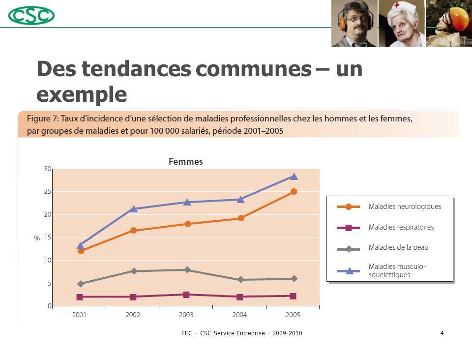 Des tendances communes – un exemple FEC – CSC Service Entreprise - 2009-20104