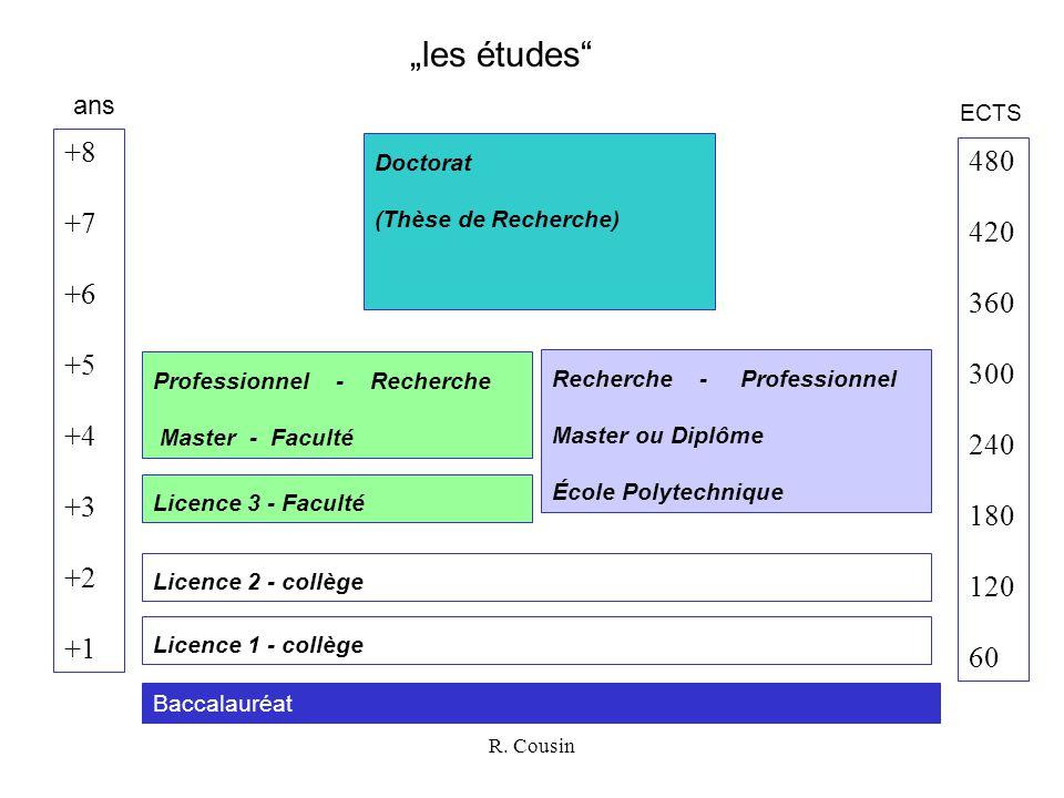 """R. Cousin """"les études"""" +8 +7 +6 +5 +4 +3 +2 +1 Baccalauréat Licence 1 - collège Licence 2 - collège Professionnel - Recherche Master - Faculté Recherc"""