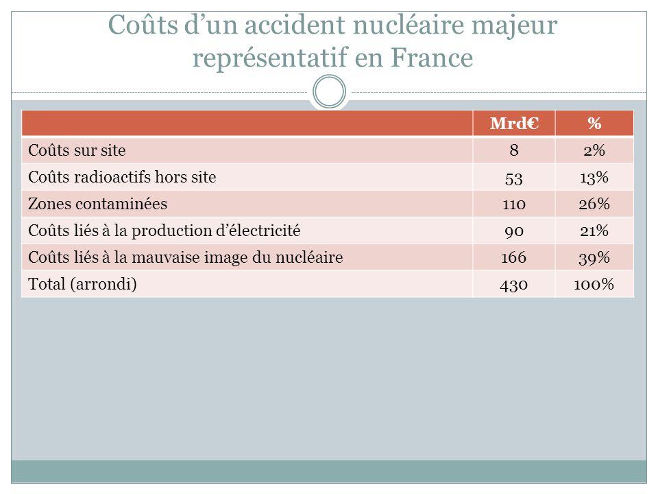 Coûts d'un accident nucléaire majeur représentatif en France Mrd€% Coûts sur site82% Coûts radioactifs hors site5313% Zones contaminées11026% Coûts li