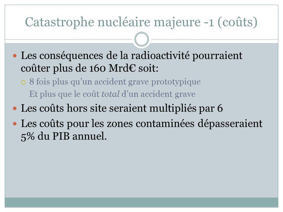 Catastrophe nucléaire majeure -1 (coûts) Les conséquences de la radioactivité pourraient coûter plus de 160 Mrd€ soit:  8 fois plus qu'un accident grave prototypique Et plus que le coût total d'un accident grave Les coûts hors site seraient multipliés par 6 Les coûts pour les zones contaminées dépasseraient 5% du PIB annuel.