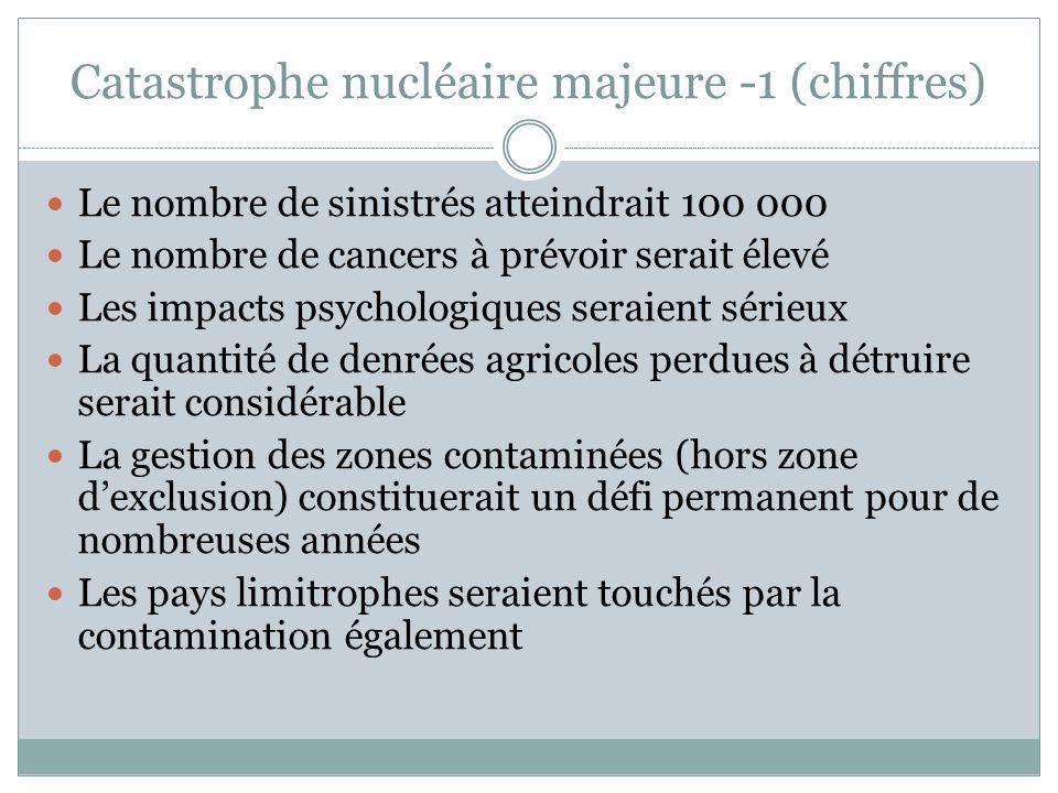 Catastrophe nucléaire majeure -1 (chiffres) Le nombre de sinistrés atteindrait 100 000 Le nombre de cancers à prévoir serait élevé Les impacts psychol
