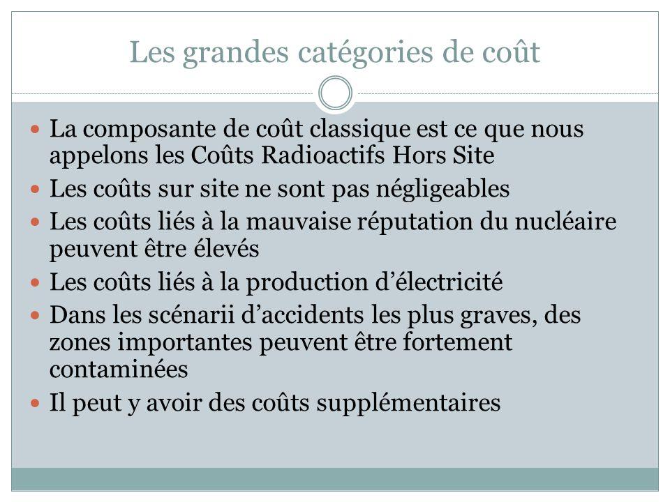 Les grandes catégories de coût La composante de coût classique est ce que nous appelons les Coûts Radioactifs Hors Site Les coûts sur site ne sont pas