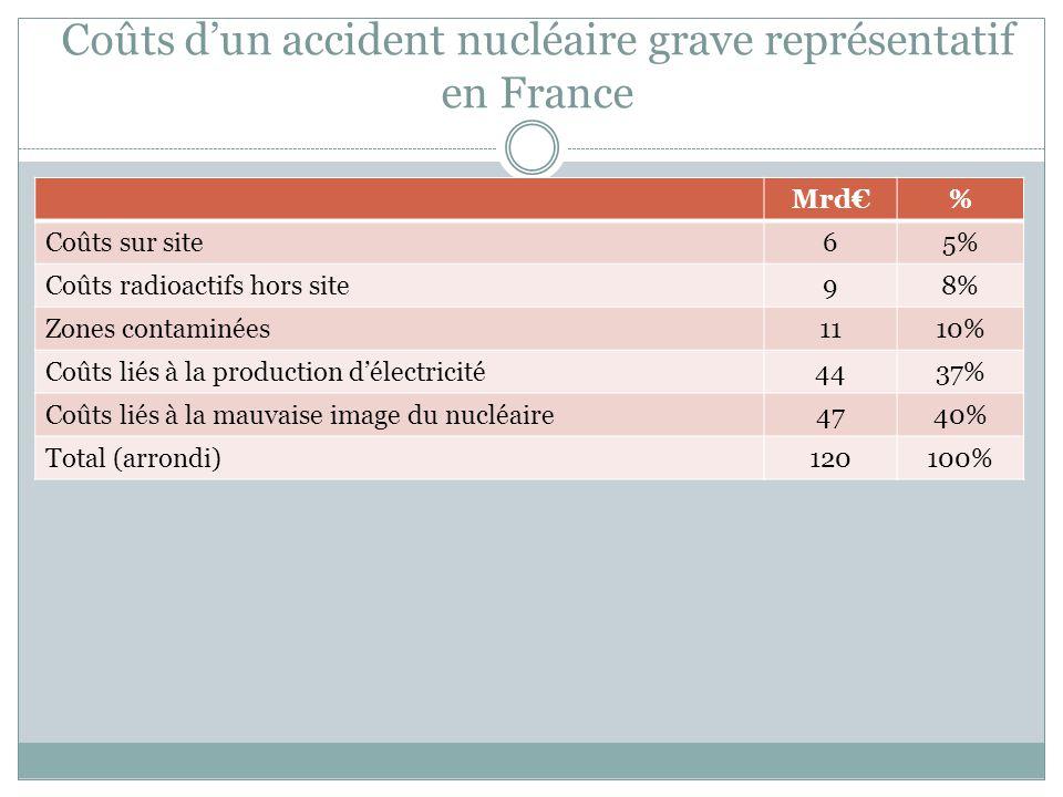 Coûts d'un accident nucléaire grave représentatif en France Mrd€% Coûts sur site65% Coûts radioactifs hors site98% Zones contaminées1110% Coûts liés à la production d'électricité4437% Coûts liés à la mauvaise image du nucléaire4740% Total (arrondi)120100%
