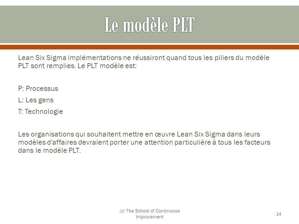 Lean Six Sigma implémentations ne réussiront quand tous les piliers du modèle PLT sont remplies. Le PLT modèle est: P: Processus L: Les gens T: Techno