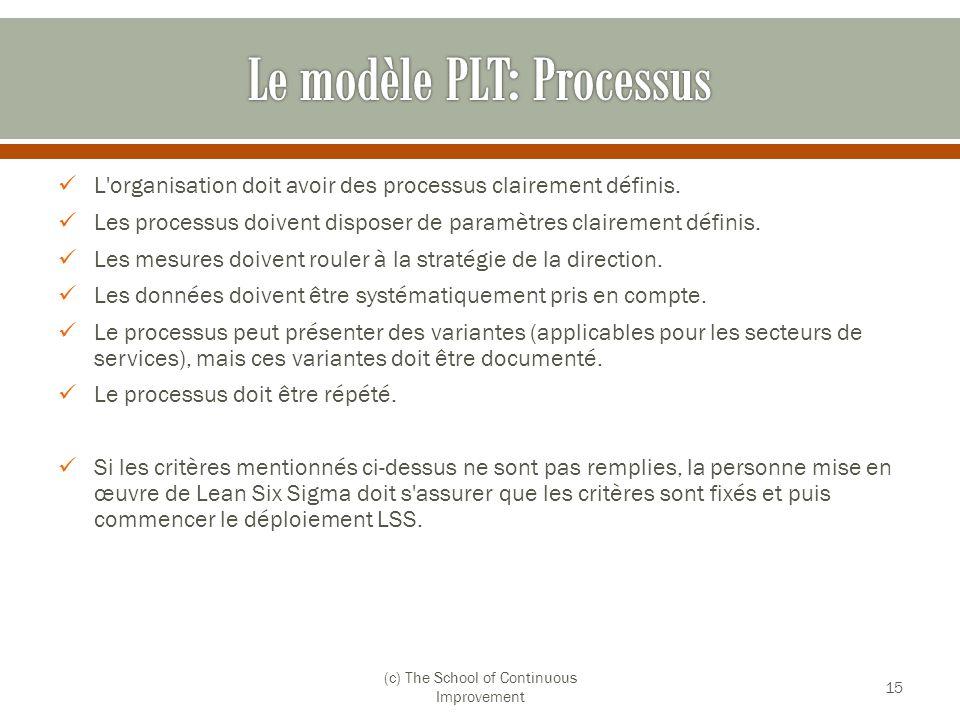 L'organisation doit avoir des processus clairement définis. Les processus doivent disposer de paramètres clairement définis. Les mesures doivent roule