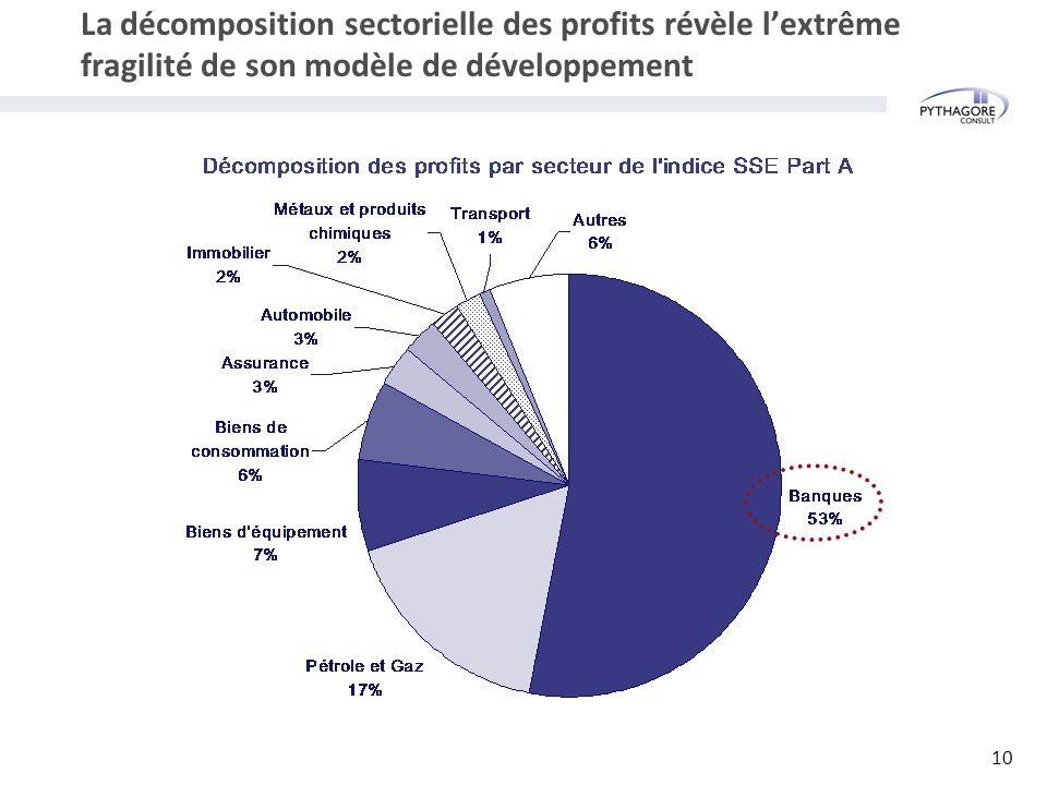 La décomposition sectorielle des profits révèle l'extrême fragilité de son modèle de développement 10