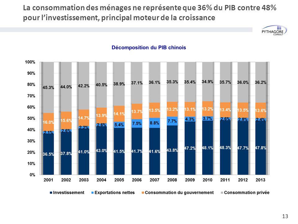 La consommation des ménages ne représente que 36% du PIB contre 48% pour l'investissement, principal moteur de la croissance 13