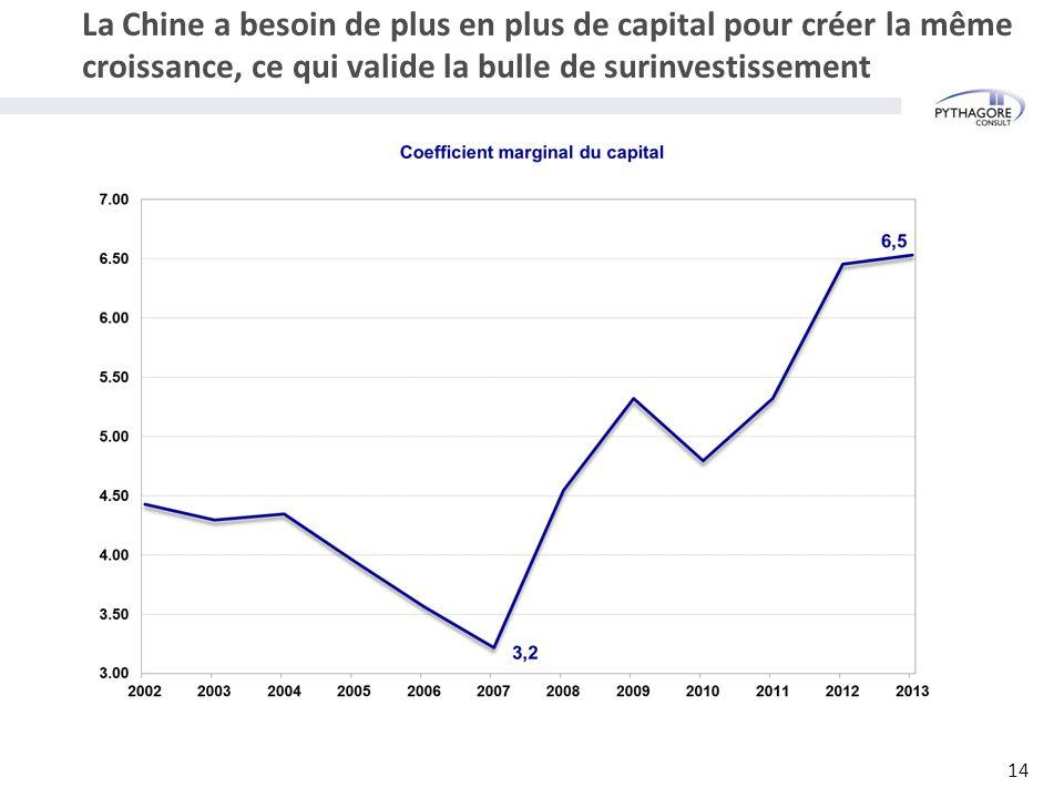 La Chine a besoin de plus en plus de capital pour créer la même croissance, ce qui valide la bulle de surinvestissement 14