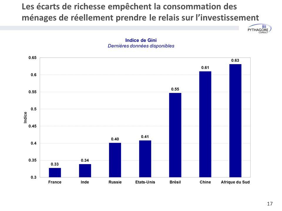 Les écarts de richesse empêchent la consommation des ménages de réellement prendre le relais sur l'investissement 17