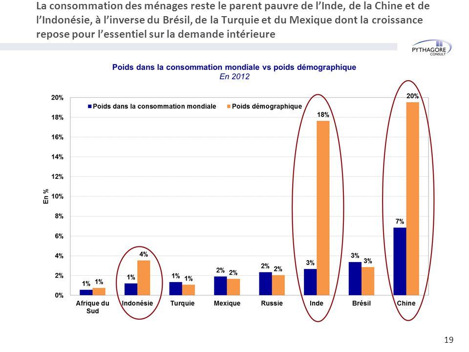 La consommation des ménages reste le parent pauvre de l'Inde, de la Chine et de l'Indonésie, à l'inverse du Brésil, de la Turquie et du Mexique dont la croissance repose pour l'essentiel sur la demande intérieure 19