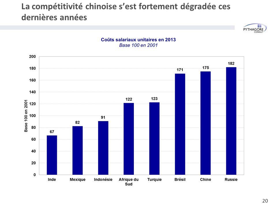 La compétitivité chinoise s'est fortement dégradée ces dernières années 20