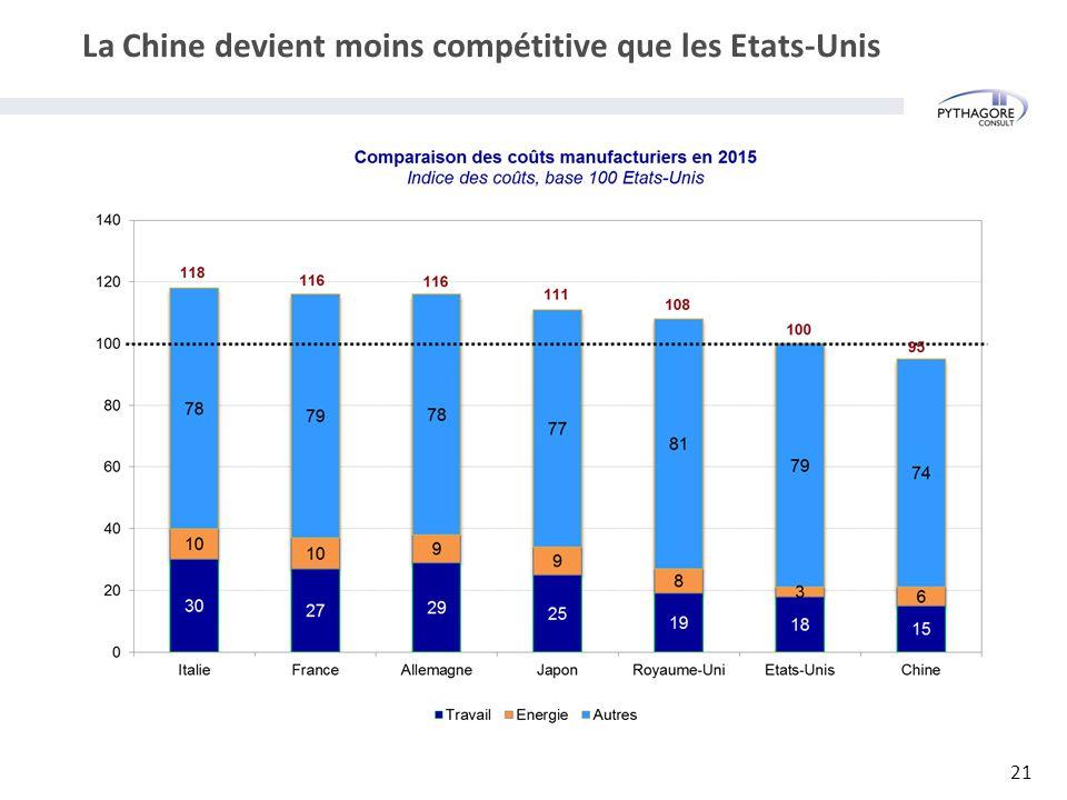 La Chine devient moins compétitive que les Etats-Unis 21