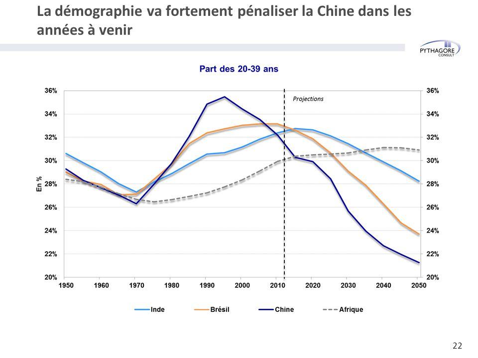 La démographie va fortement pénaliser la Chine dans les années à venir 22