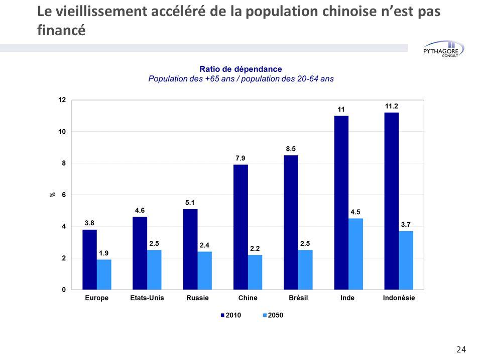 Le vieillissement accéléré de la population chinoise n'est pas financé 24