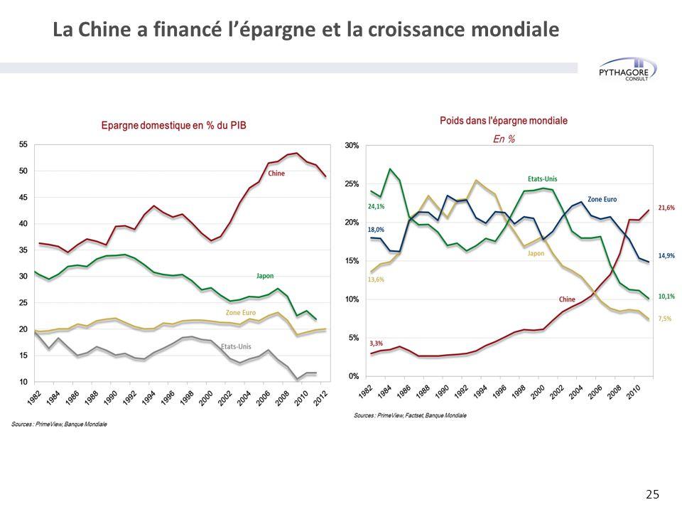 La Chine a financé l'épargne et la croissance mondiale 25