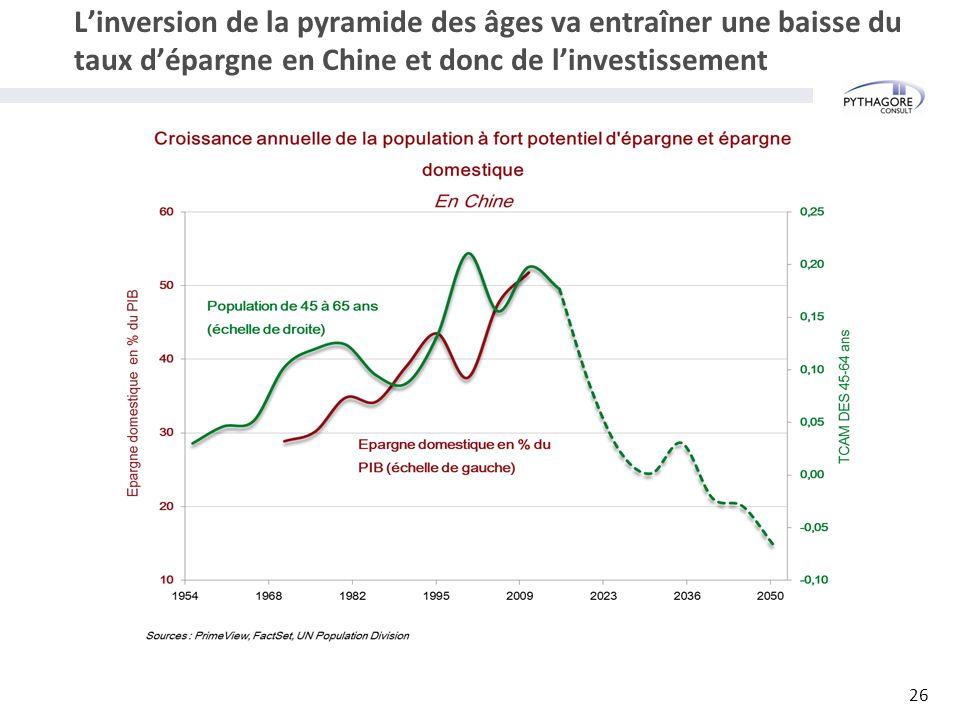 L'inversion de la pyramide des âges va entraîner une baisse du taux d'épargne en Chine et donc de l'investissement 26