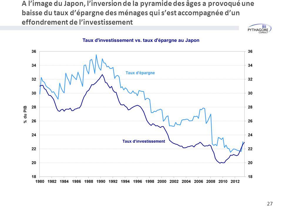 A l'image du Japon, l'inversion de la pyramide des âges a provoqué une baisse du taux d'épargne des ménages qui s'est accompagnée d'un effondrement de l'investissement 27