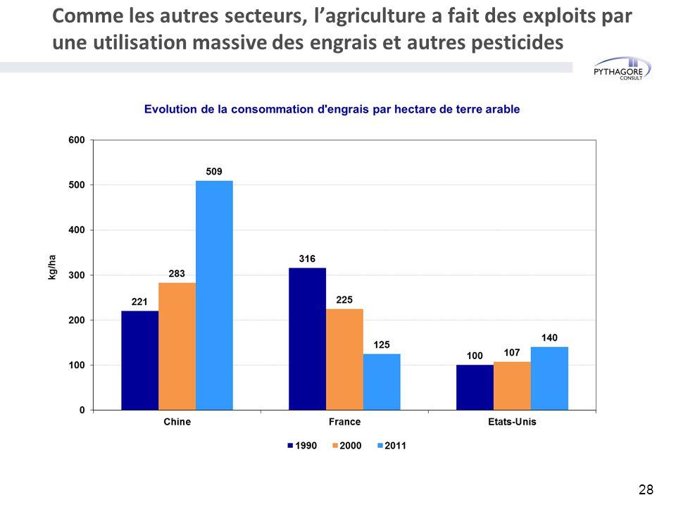 Comme les autres secteurs, l'agriculture a fait des exploits par une utilisation massive des engrais et autres pesticides 28