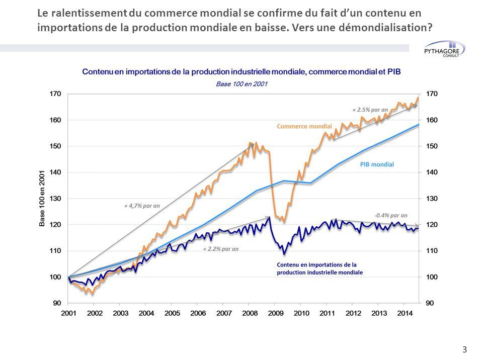 Le ralentissement du commerce mondial se confirme du fait d'un contenu en importations de la production mondiale en baisse. Vers une démondialisation?