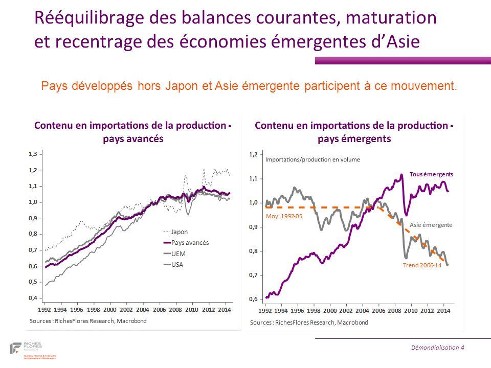 Démondialisation 4 Rééquilibrage des balances courantes, maturation et recentrage des économies émergentes d'Asie Pays développés hors Japon et Asie émergente participent à ce mouvement.