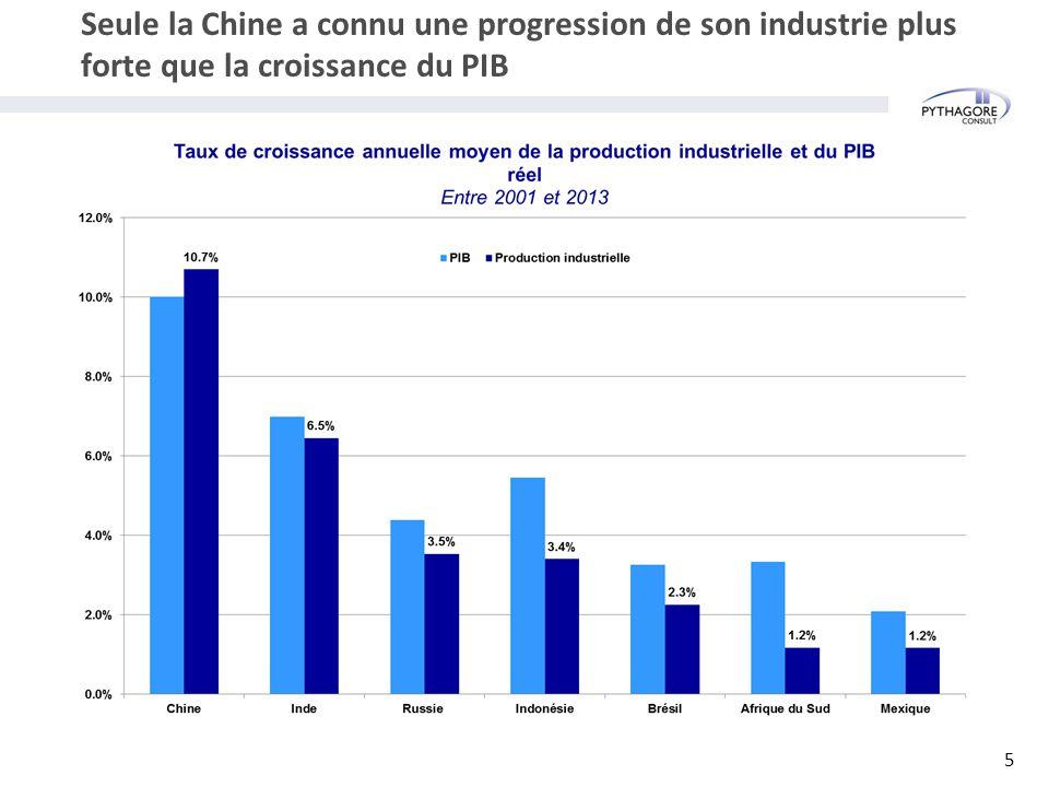 Seule la Chine a connu une progression de son industrie plus forte que la croissance du PIB 5