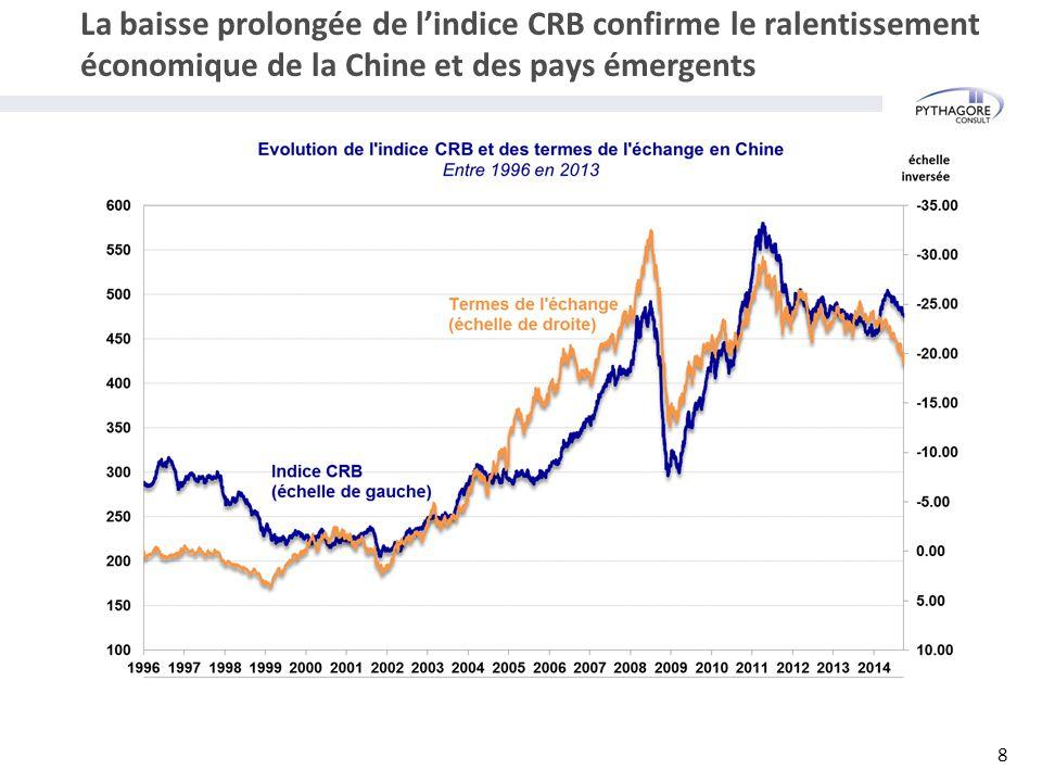La baisse prolongée de l'indice CRB confirme le ralentissement économique de la Chine et des pays émergents 8