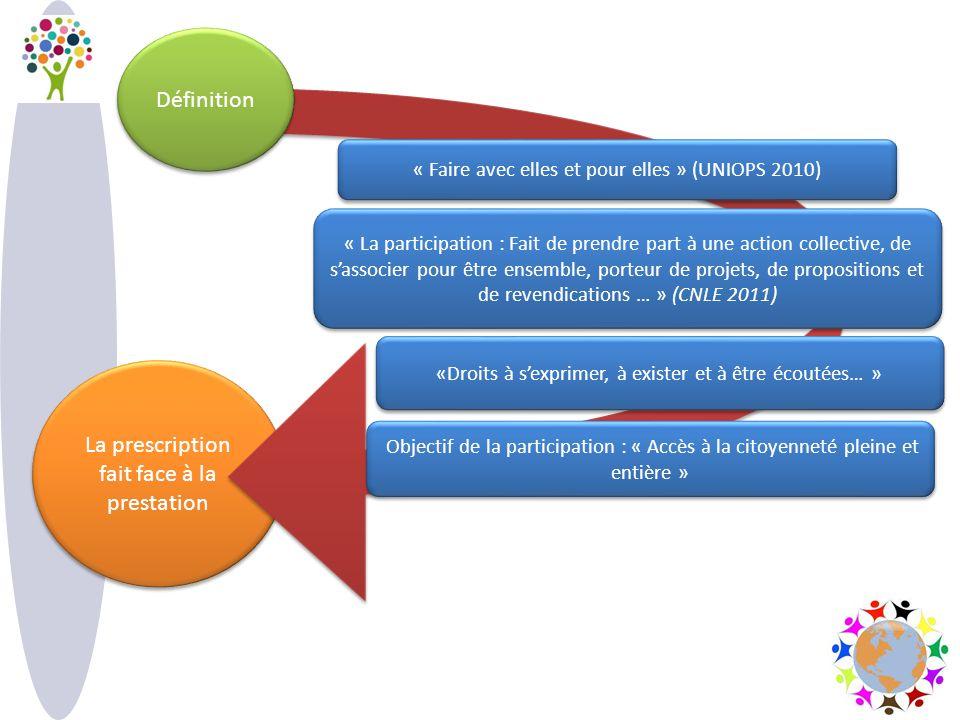 La prescription fait face à la prestation Définition « Faire avec elles et pour elles » (UNIOPS 2010) « La participation : Fait de prendre part à une