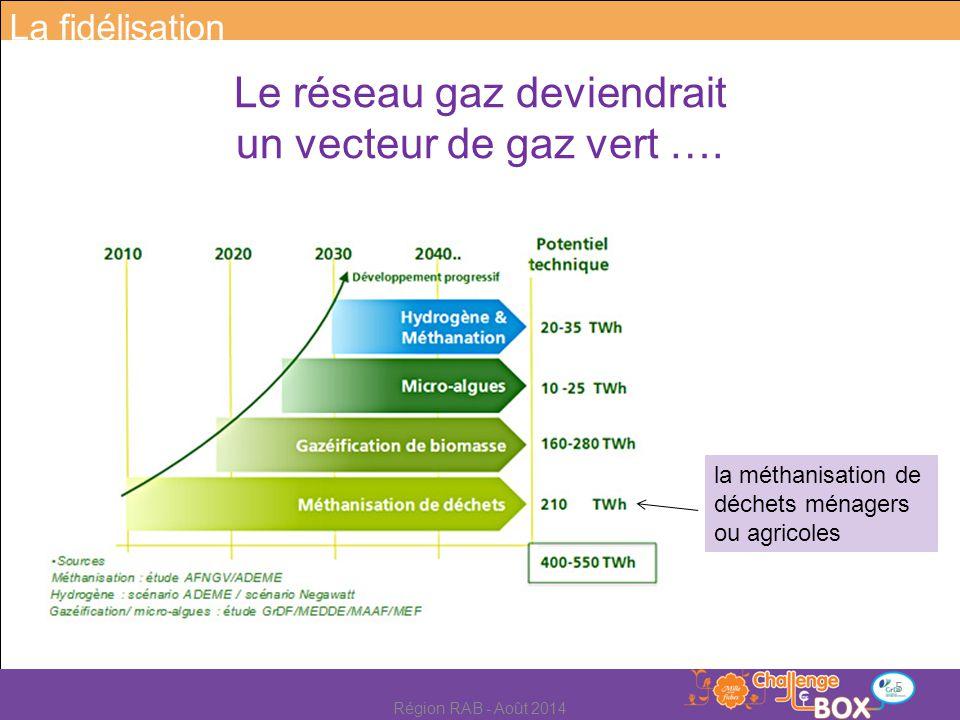 Le réseau gaz deviendrait un vecteur de gaz vert …. la méthanisation de déchets ménagers ou agricoles La fidélisation 5 Région RAB - Août 2014