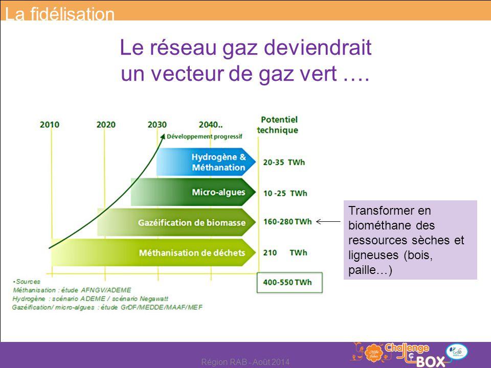 Transformer en biométhane des ressources sèches et ligneuses (bois, paille…) Le réseau gaz deviendrait un vecteur de gaz vert …. La fidélisation 6 Rég
