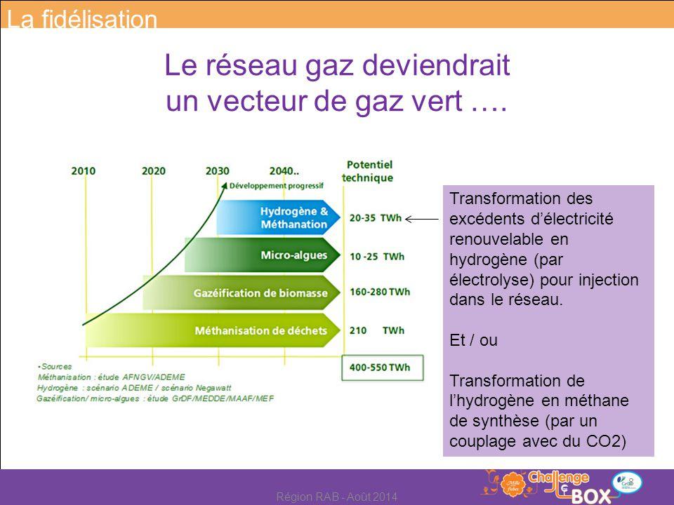 Transformation des excédents d'électricité renouvelable en hydrogène (par électrolyse) pour injection dans le réseau. Et / ou Transformation de l'hydr