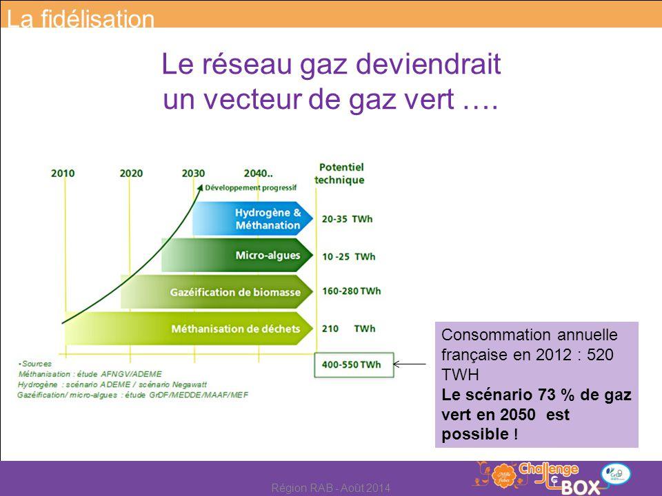 Consommation annuelle française en 2012 : 520 TWH Le scénario 73 % de gaz vert en 2050 est possible ! Le réseau gaz deviendrait un vecteur de gaz vert