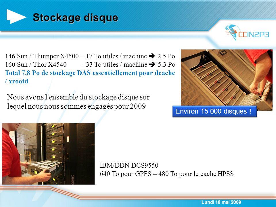 Stockage disque Lundi 18 mai 2009 146 Sun / Thumper X4500 – 17 To utiles / machine  2.5 Po 160 Sun / Thor X4540 – 33 To utiles / machine  5.3 Po Total 7.8 Po de stockage DAS essentiellement pour dcache / xrootd IBM/DDN DCS9550 640 To pour GPFS – 480 To pour le cache HPSS Environ 15 000 disques .