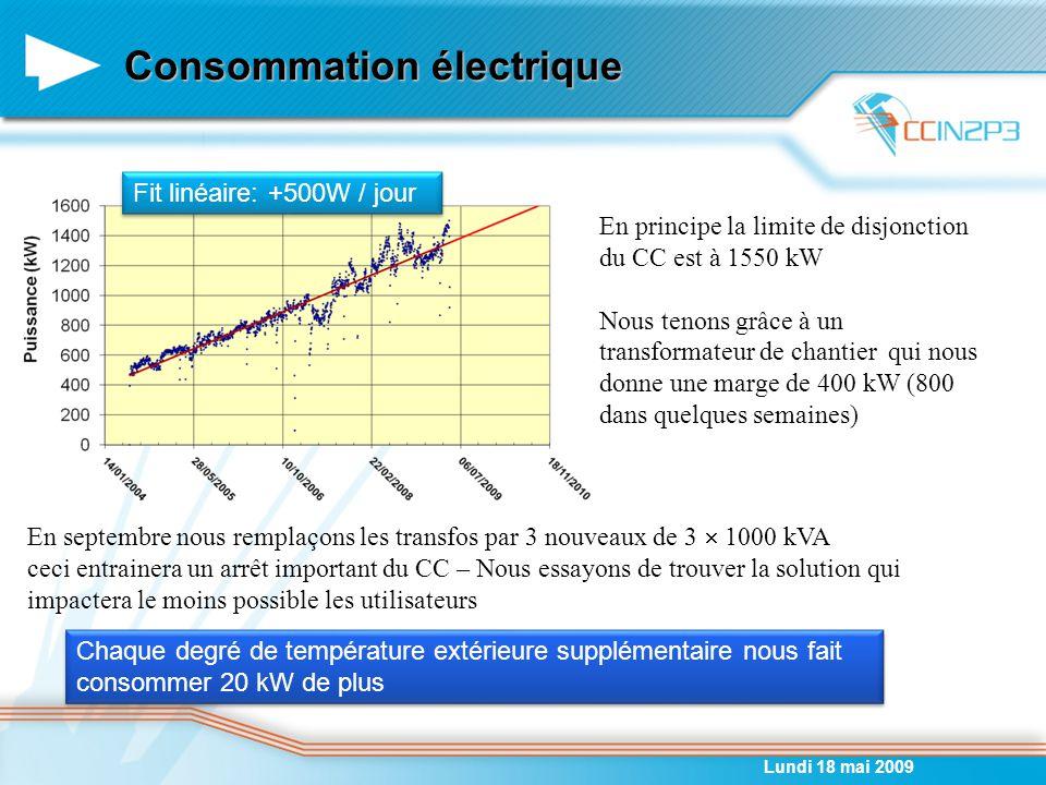Consommation électrique Lundi 18 mai 2009 Fit linéaire: +500W / jour En principe la limite de disjonction du CC est à 1550 kW Nous tenons grâce à un transformateur de chantier qui nous donne une marge de 400 kW (800 dans quelques semaines) En septembre nous remplaçons les transfos par 3 nouveaux de 3  1000 kVA ceci entrainera un arrêt important du CC – Nous essayons de trouver la solution qui impactera le moins possible les utilisateurs Chaque degré de température extérieure supplémentaire nous fait consommer 20 kW de plus