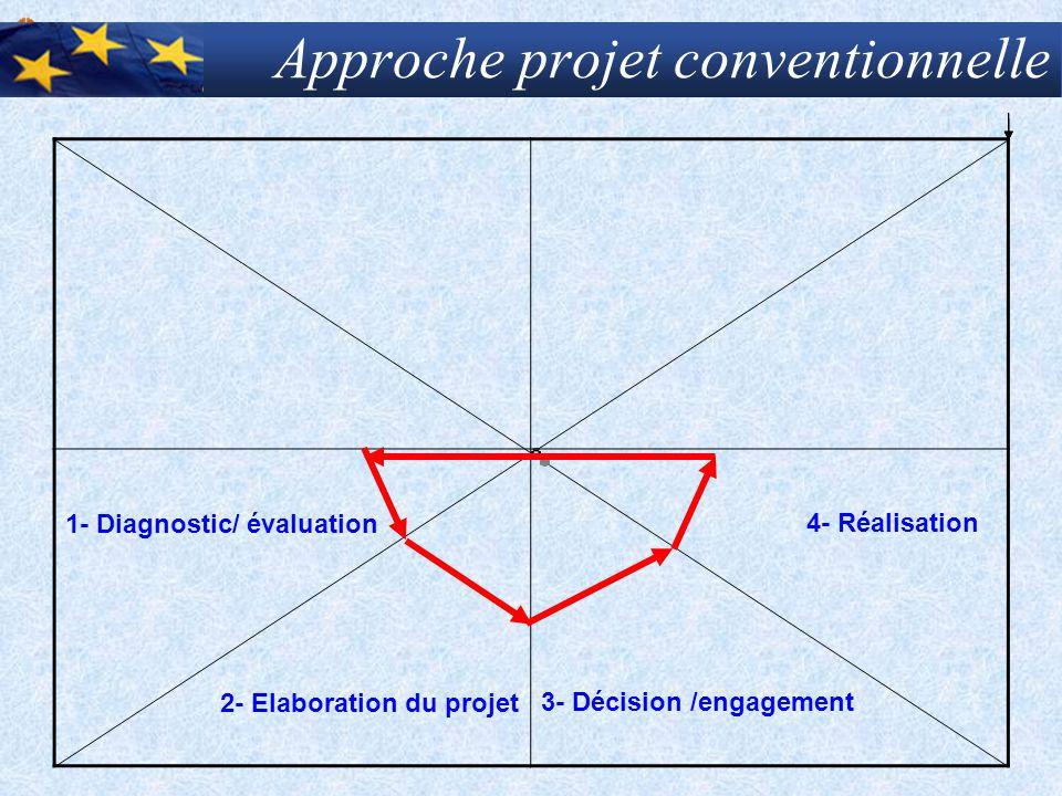 Approche projet conventionnelle 1- Diagnostic/ évaluation 2- Elaboration du projet 4- Réalisation 3- Décision /engagement