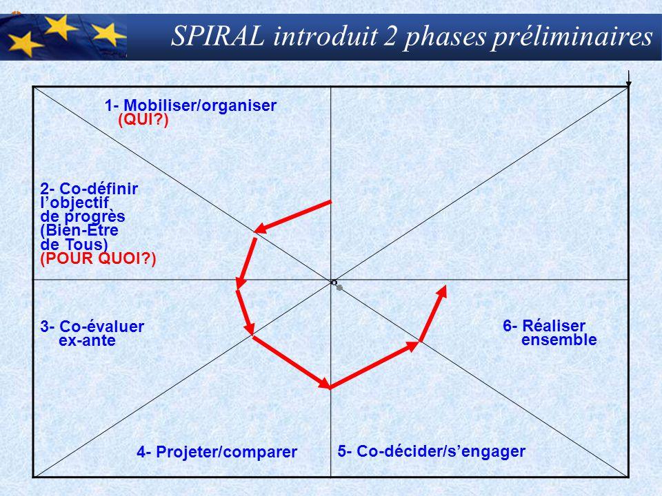 SPIRAL introduit 2 phases préliminaires 1- Mobiliser/organiser (QUI?) 2- Co-définir l'objectif de progrès (Bien-Etre de Tous) (POUR QUOI?) 3- Co-évalu