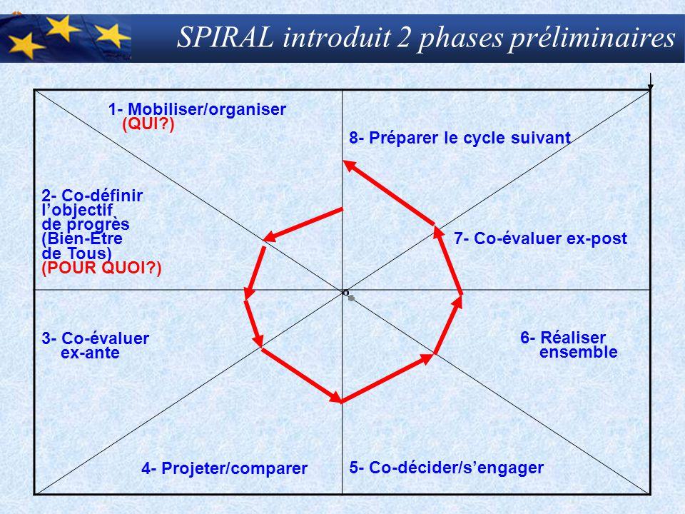 SPIRAL introduit 2 phases préliminaires 1- Mobiliser/organiser (QUI?) 2- Co-définir l'objectif de progrès (Bien-Etre de Tous) (POUR QUOI?) 8- Préparer