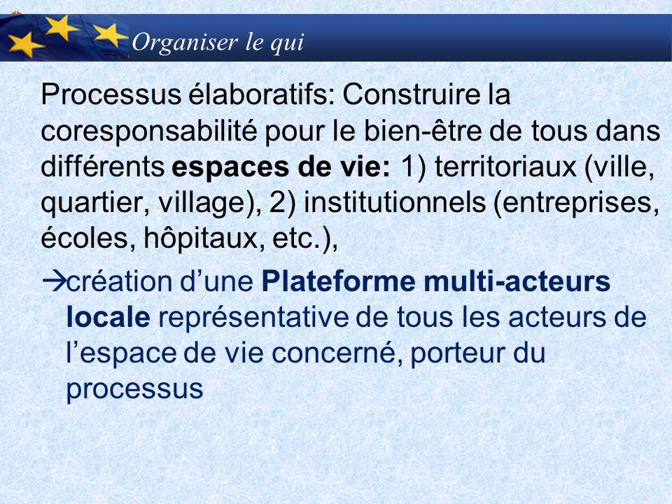 Organiser le qui Processus élaboratifs: Construire la coresponsabilité pour le bien-être de tous dans différents espaces de vie: 1) territoriaux (vill