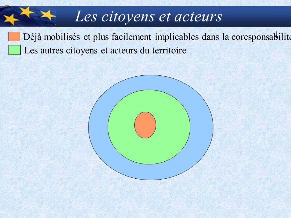 Les citoyens et acteurs Déjà mobilisés et plus facilement implicables dans la coresponsabilité Les autres citoyens et acteurs du territoire