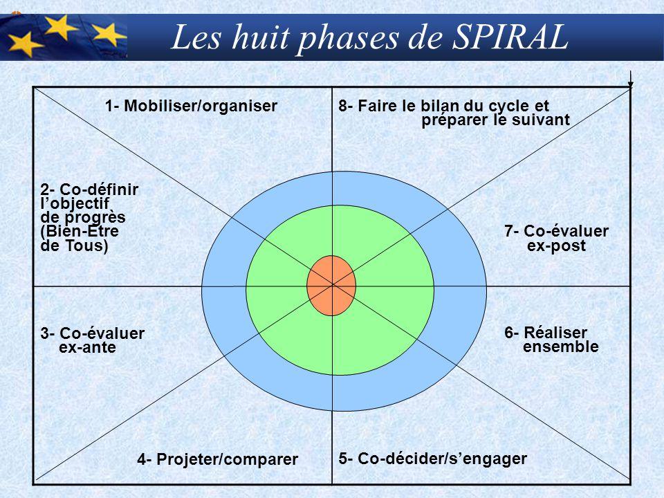 Les huit phases de SPIRAL 1- Mobiliser/organiser 2- Co-définir l'objectif de progrès (Bien-Etre de Tous) 8- Faire le bilan du cycle et préparer le sui