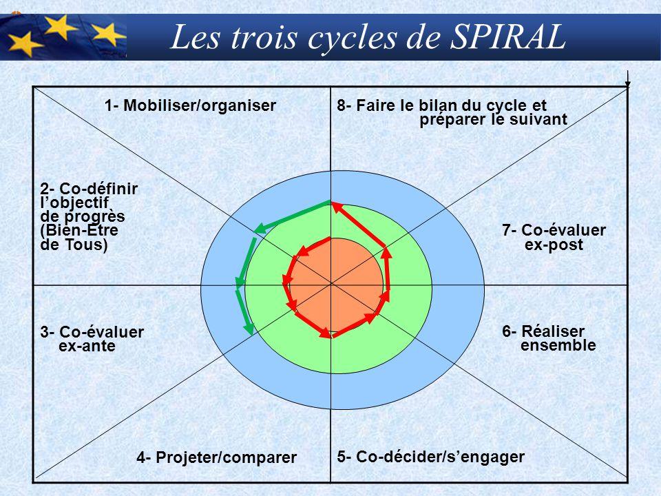 Les trois cycles de SPIRAL 1- Mobiliser/organiser 2- Co-définir l'objectif de progrès (Bien-Etre de Tous) 8- Faire le bilan du cycle et préparer le su