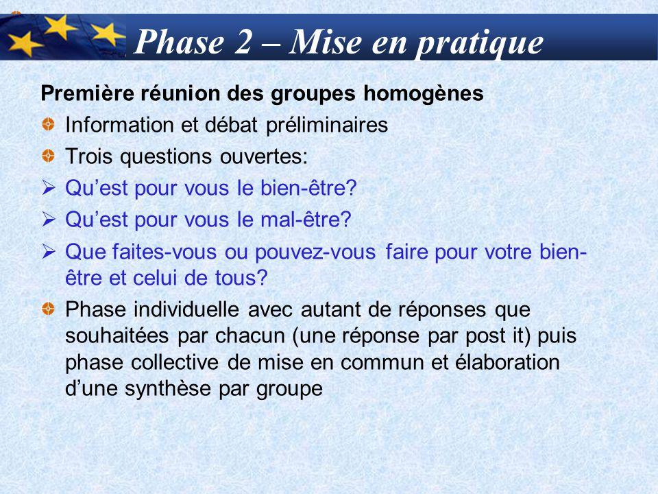 Phase 2 – Mise en pratique Première réunion des groupes homogènes Information et débat préliminaires Trois questions ouvertes:  Qu'est pour vous le b