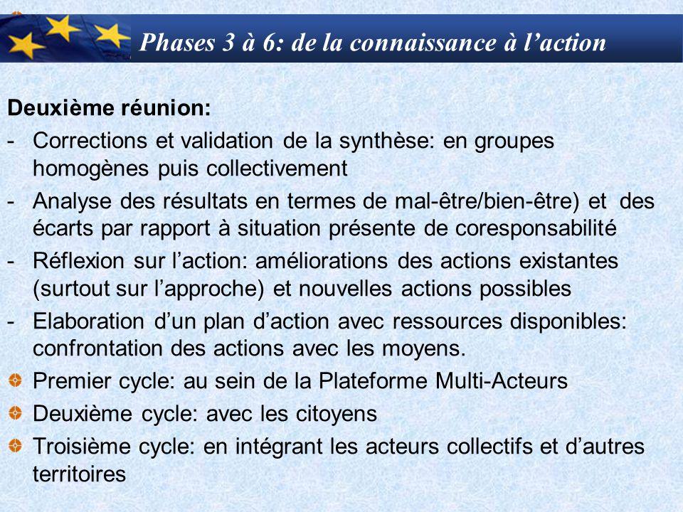 Phases 3 à 6: de la connaissance à l'action Deuxième réunion: -Corrections et validation de la synthèse: en groupes homogènes puis collectivement -Ana
