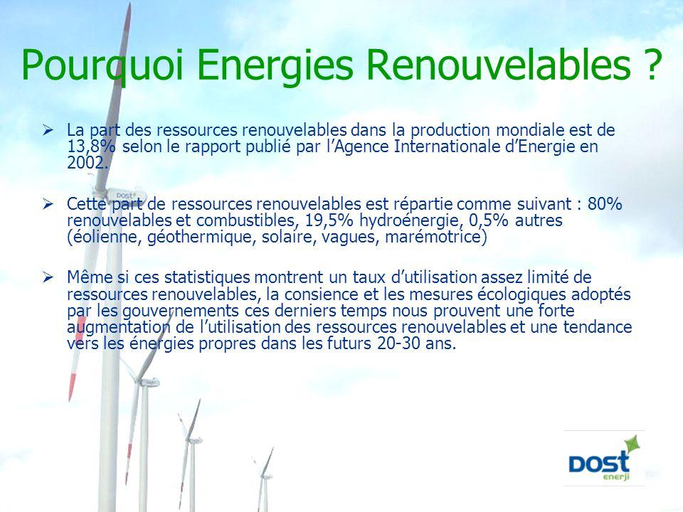 Pourquoi Energies Renouvelables ?  La part des ressources renouvelables dans la production mondiale est de 13,8% selon le rapport publié par l'Agence