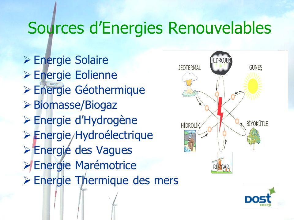 Sources d'Energies Renouvelables  Energie Solaire  Energie Eolienne  Energie Géothermique  Biomasse/Biogaz  Energie d'Hydrogène  Energie Hydroél