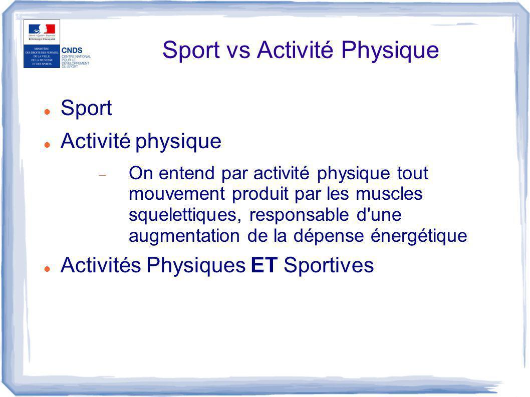 Sport vs Activité Physique Sport Activité physique  On entend par activité physique tout mouvement produit par les muscles squelettiques, responsable