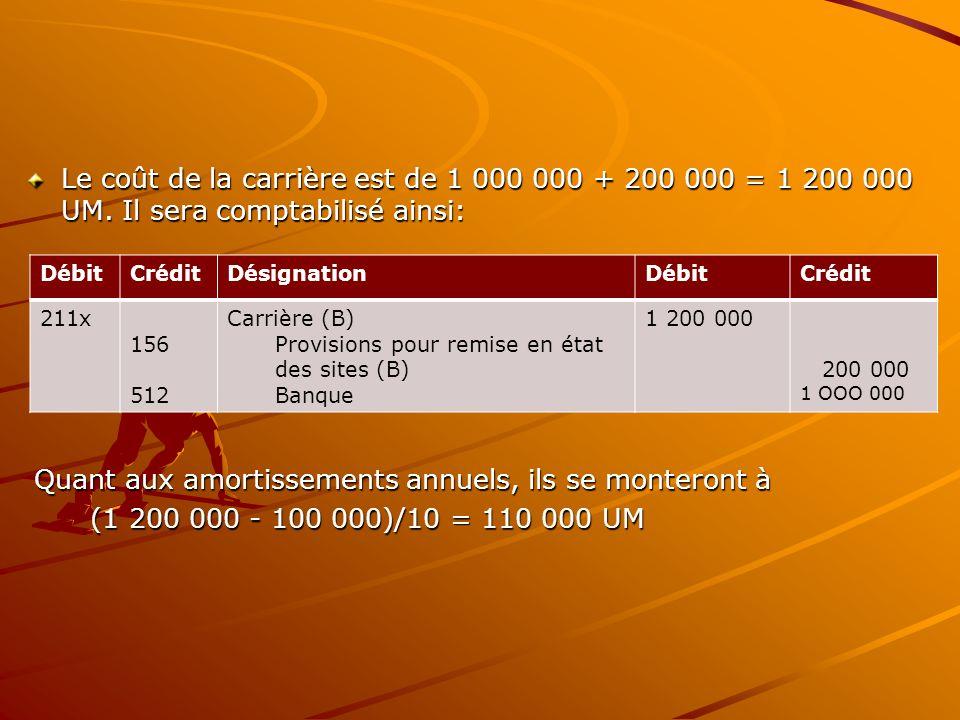 Le coût de la carrière est de 1 000 000 + 200 000 = 1 200 000 UM. Il sera comptabilisé ainsi: Quant aux amortissements annuels, ils se monteront à Qua