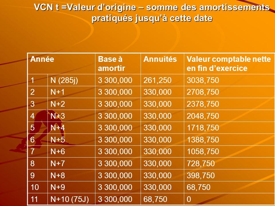 n=10 => T = 1/n = 0,1 = 10% Annuité d'amortissement annuel V*T=330 VCN t =Valeur d'origine – somme des amortissements pratiqués jusqu'à cette date Ann