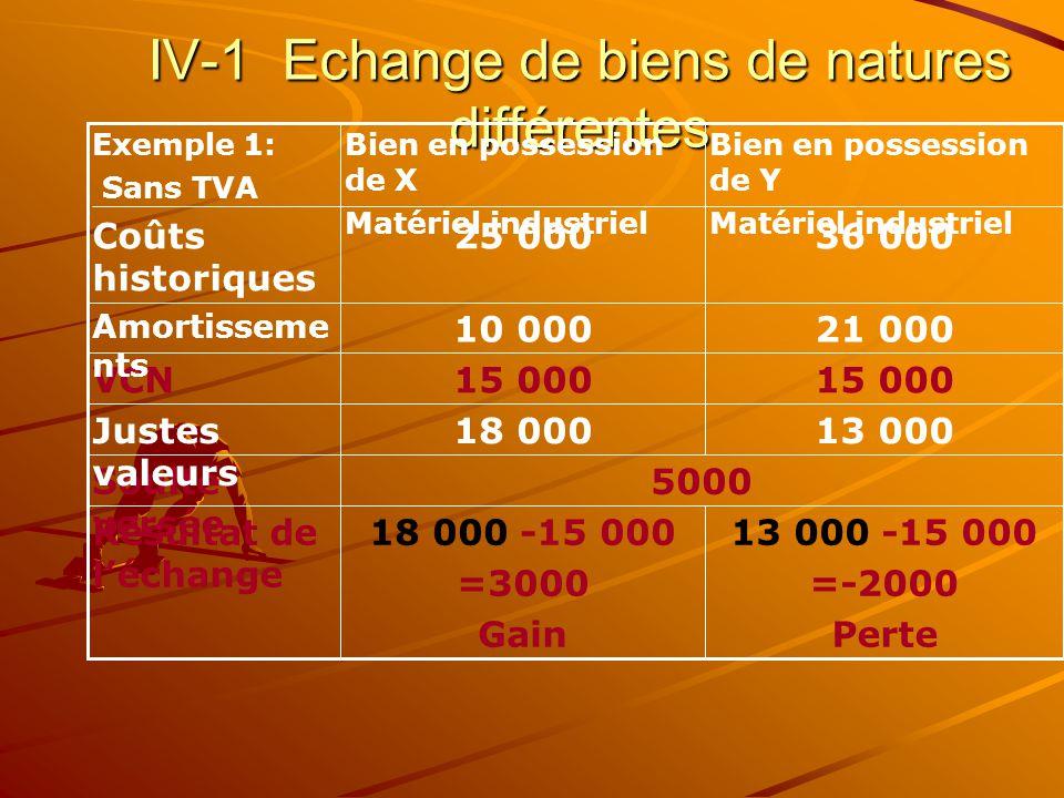 IV-1 Echange de biens de natures différentes 13 000 -15 000 =-2000 Perte 18 000 -15 000 =3000 Gain Résultat de l'échange 5000Soulte versée 13 00018 00