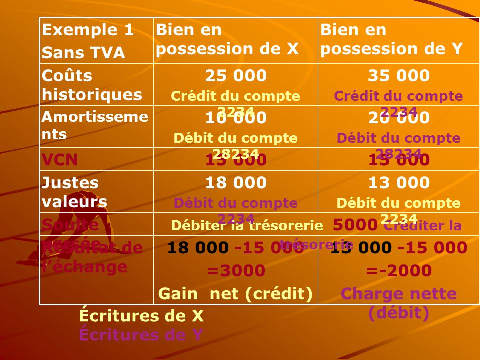13 000 -15 000 =-2000 Charge nette (débit) 18 000 -15 000 =3000 Gain net (crédit) Résultat de l'échange Débiter la trésorerie 5000 Créditer la trésore